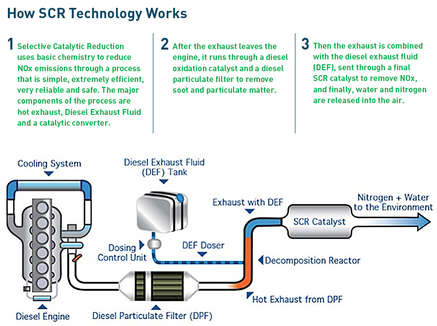 Diesel Exhaust Fluid >> SCR Technology | SCR NOx Reduction | Blue Sky Diesel ...